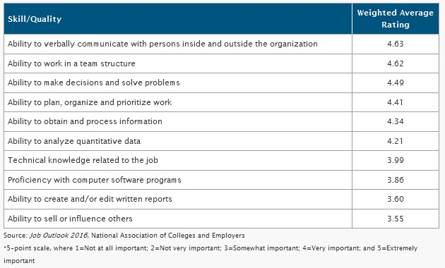skills rated by employers